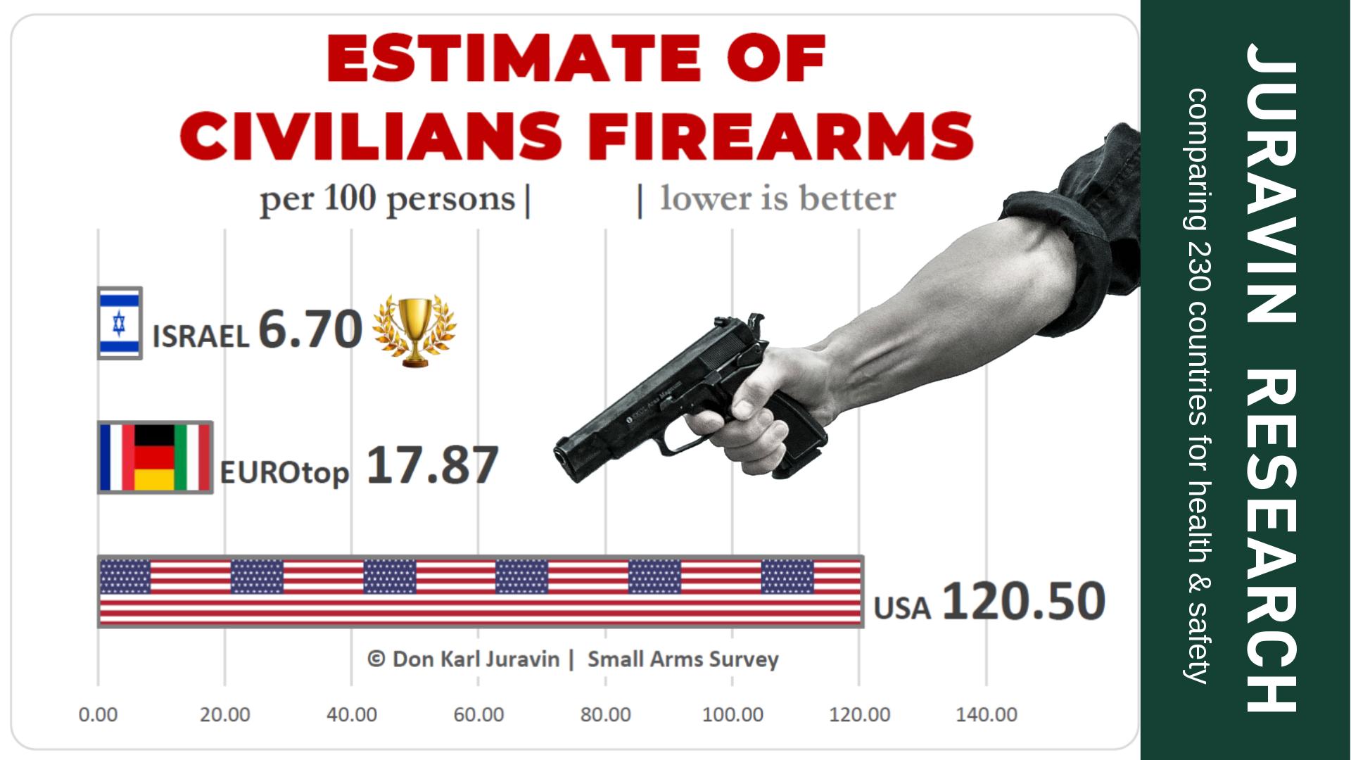 Civilian gun pocession chart comparison - JURAVIN RESEARCH by Don Karl Juravin