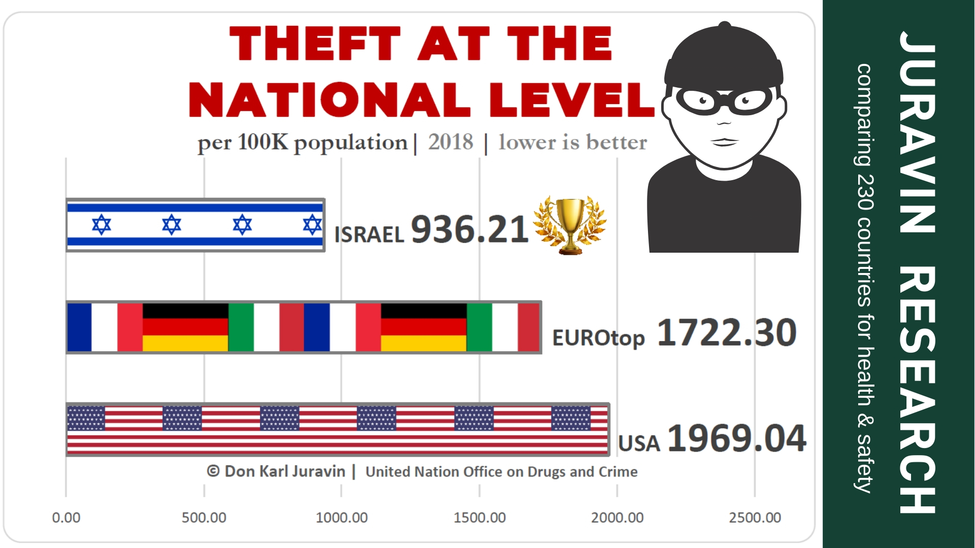 WHAT ARE YOUR CHANCES TO BE ROBBED IN EUROPE, USA OR ISRAEL? DON JURAVIN COMPARED